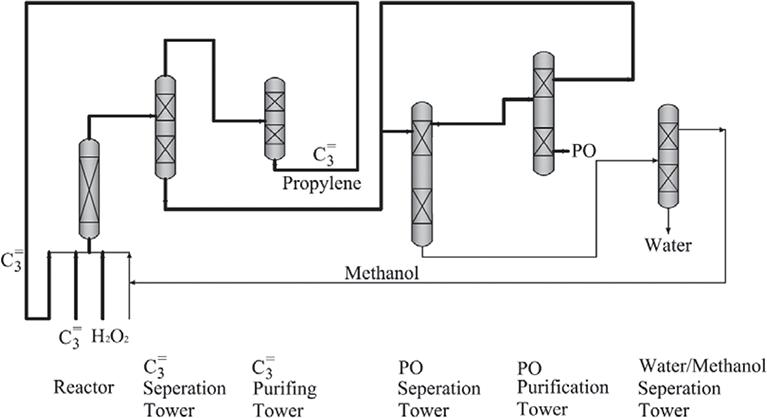 figure 12  schematic process flow