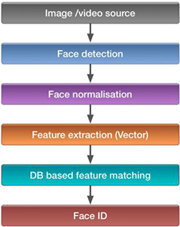 Face Recognition: Issues, Methods and Alternative Applications