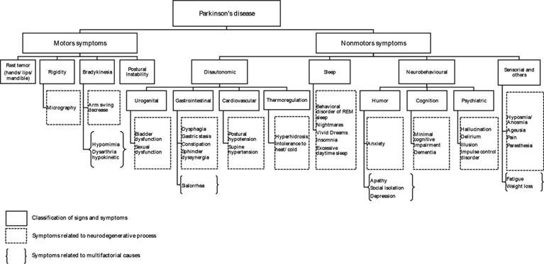 The Role of Nurses in Parkinson's Disease | IntechOpen