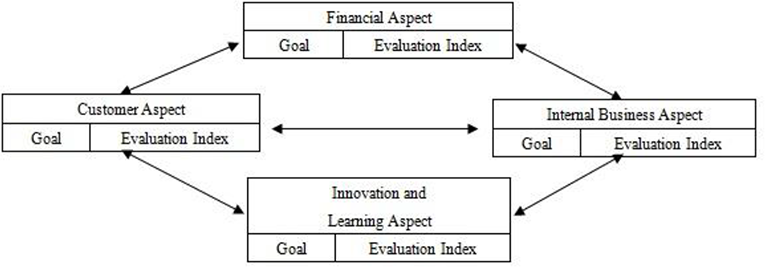 Performance Evaluation for the Sustainable Supply Chain