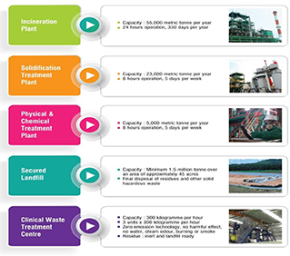 Overview of Hazardous Waste Management Status in Malaysia