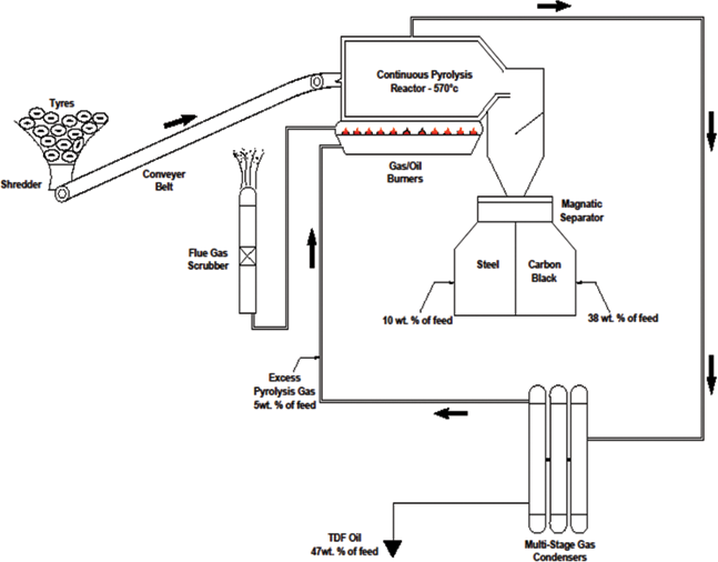 Combustion Characteristics of Waste Tyre Pyrolysis Fuel as