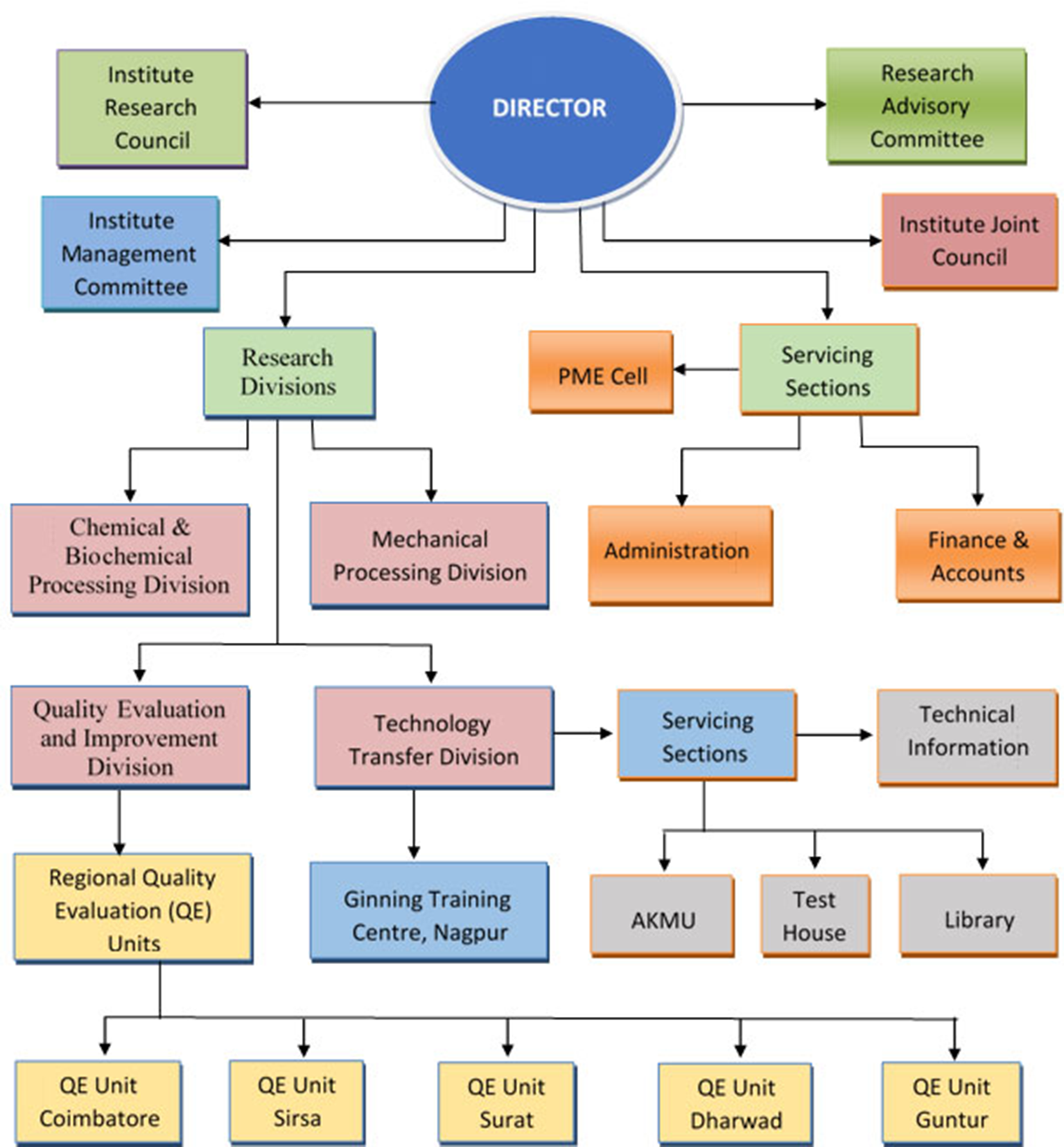 Institutional Structure of Cotton Research in India | IntechOpen