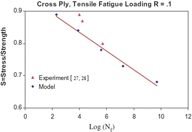 Composite Blades of Wind Turbine: Design, Stress Analysis