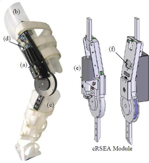Series Elastic Actuator: Design, Analysis and Comparison | IntechOpen