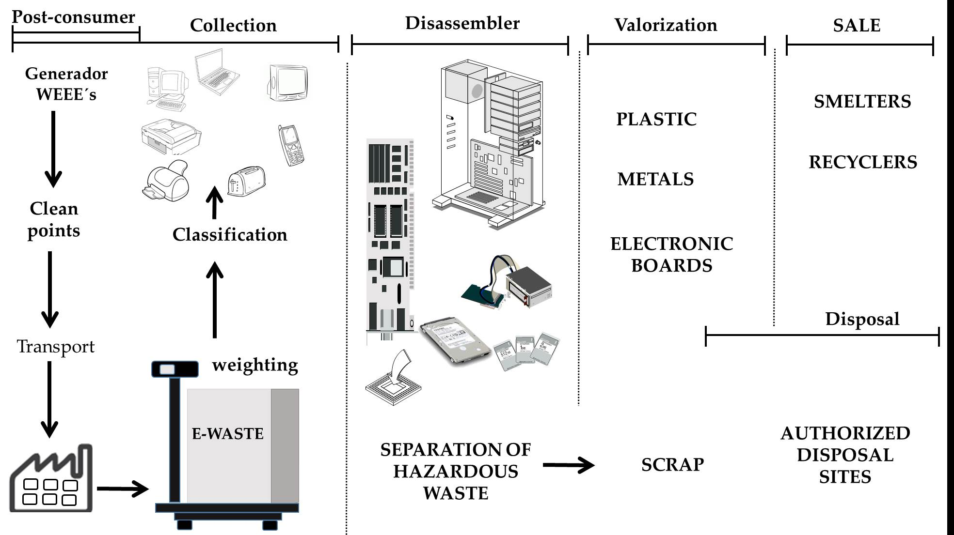 Electronic Waste In Mexico Challenges For Sustainable Management Recycling Printed Circuit Board Pcb Figure 11