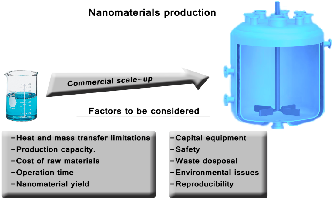 High And Efficient Production Of Nanomaterials By Microfluidic