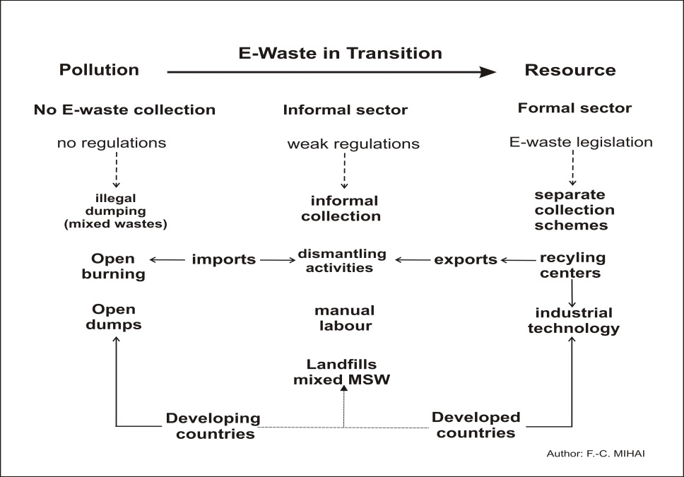 E-waste Management as a Global Challenge (Introductory Chapter ...