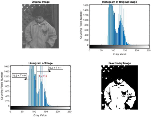 Digital Image Processing with MATLAB | IntechOpen