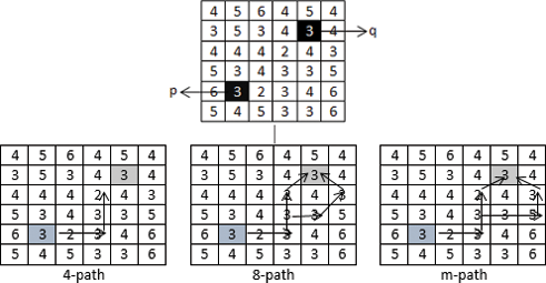 Digital Image Processing with MATLAB   IntechOpen