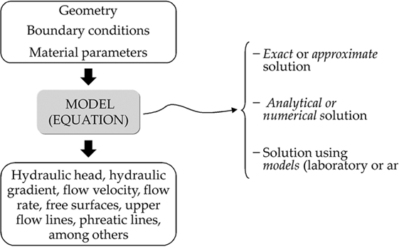 Numerical and Analytical Methods for the Analysis of Flow of Water