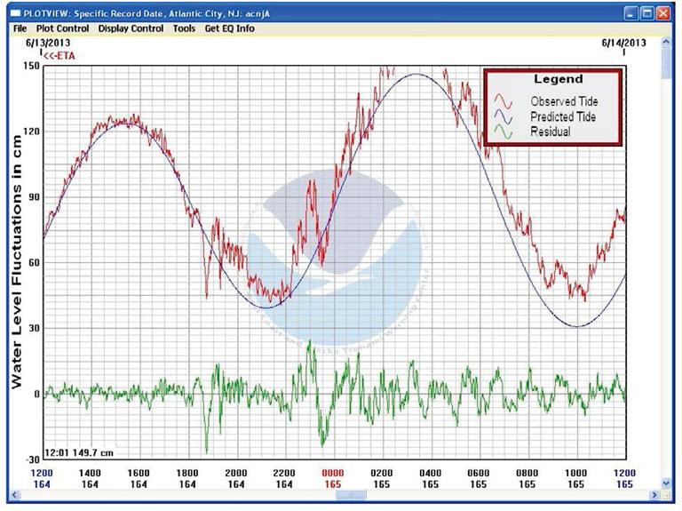 Coastal Tsunami Warning with Deployed HF Radar Systems | IntechOpen