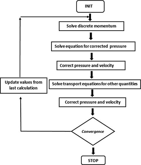 Computational Fluid Dynamics in Turbulent Flow Applications   IntechOpen