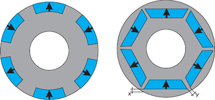 State of the Art of Magnetic Gears, their Design, and