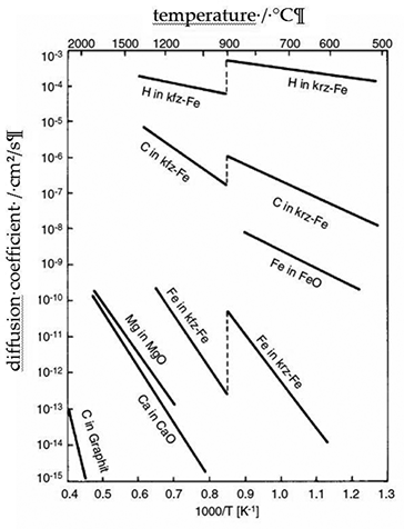 figure 6  diffusion coefficients