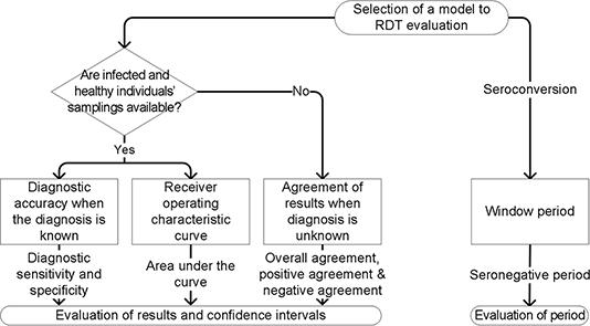 Evaluation of Rapid Diagnostic Test Performance   IntechOpen