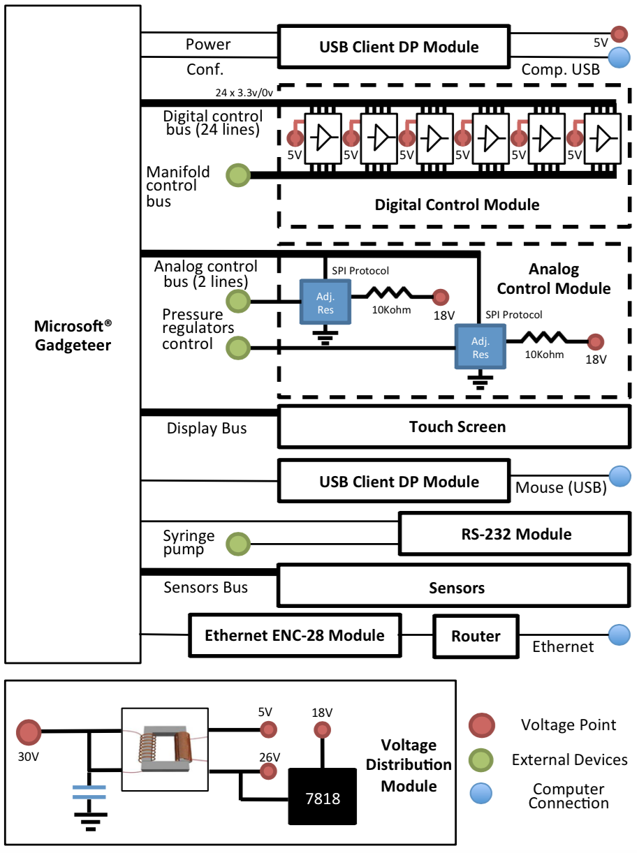 integrated control of microfluidics  u2013 application in fluid routing  sensor synchronization  and