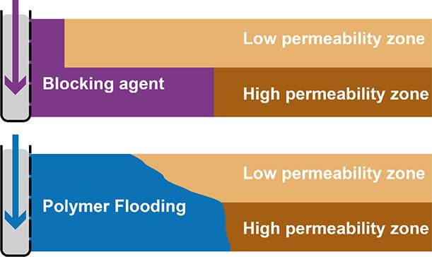 Polymer Flooding | IntechOpen