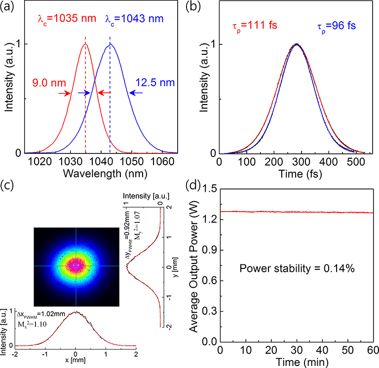 High-Power Diode-Pumped Short Pulse Lasers Based on Yb:KGW