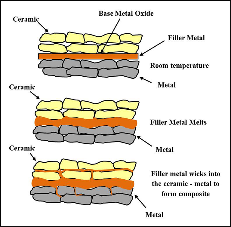 Current Issues And Problems In The Joining Of Ceramic To
