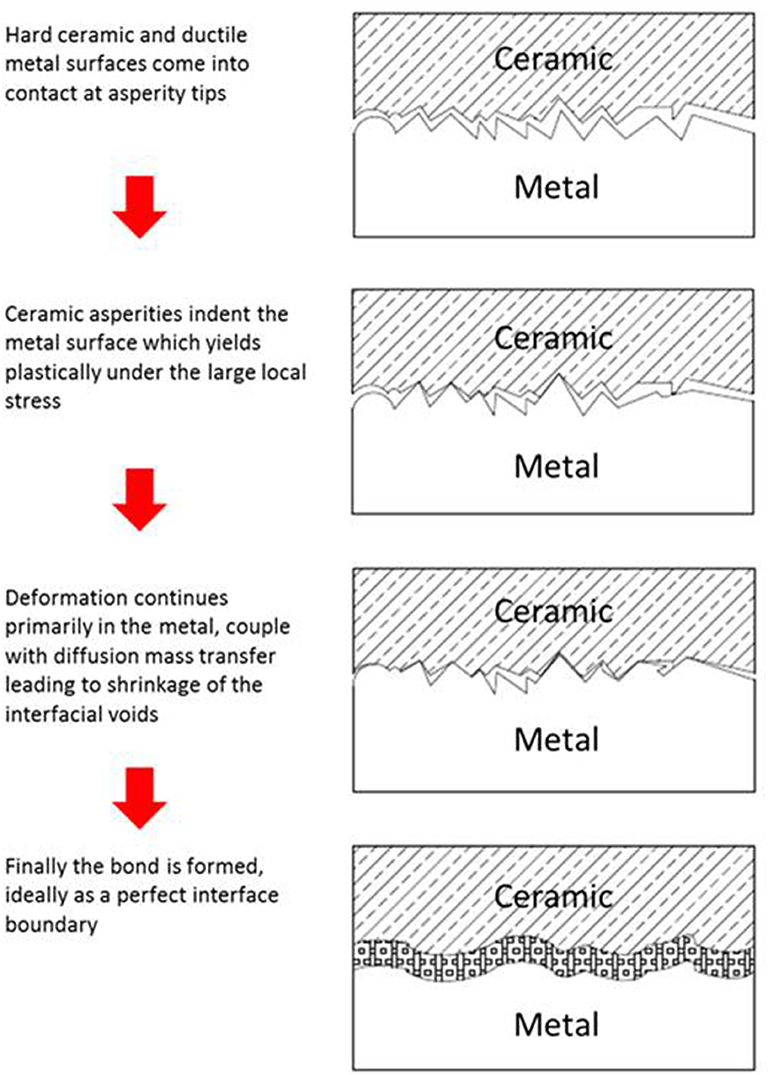 Current Issues and Problems in the Joining of Ceramic to Metal