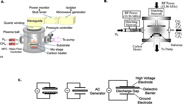 Plasma-Enhanced Chemical Vapor Deposition: Where we are and