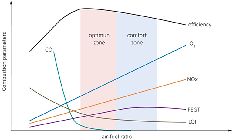 A Combustion Process Optimization and Numerical Analysis for the ...