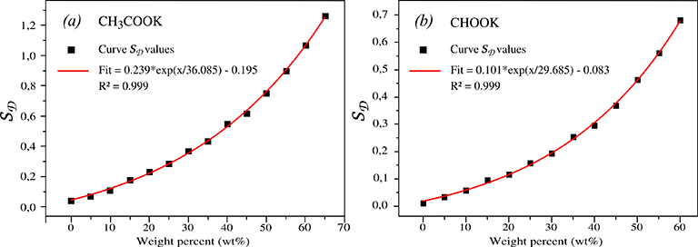 Using Raman Spectroscopy for Characterization of Aqueous Media and