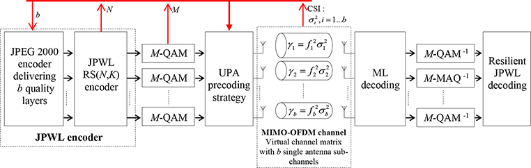 Optimized Scalable Image and Video Transmission for MIMO