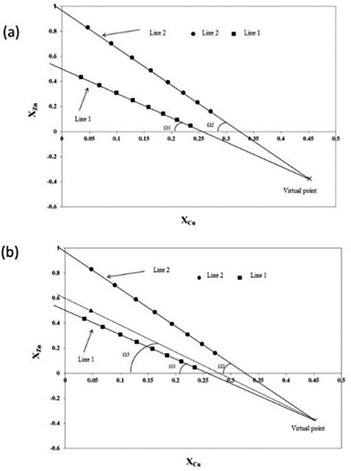 Assessment Of Hardness Based On Phase Diagrams