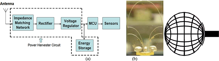 Microwave Antennas for Energy Harvesting Applications
