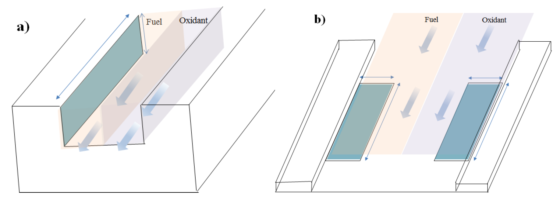 Microfluidics in Membraneless Fuel Cells | IntechOpen