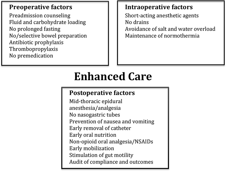 Improving Outcome in Gastrointestinal and