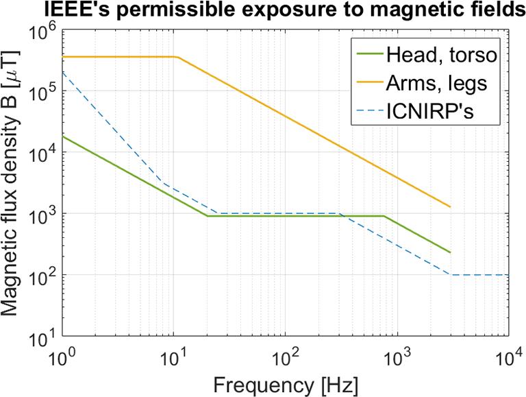 Passenger Exposure to Magnetic Fields in Electric Vehicles | IntechOpen