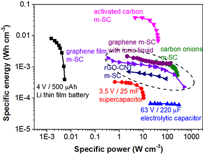 Electrochemical Materials Design for Micro-Supercapacitors