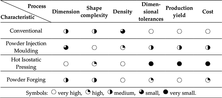 Goals and Contemporary Position of Powder Metallurgy in