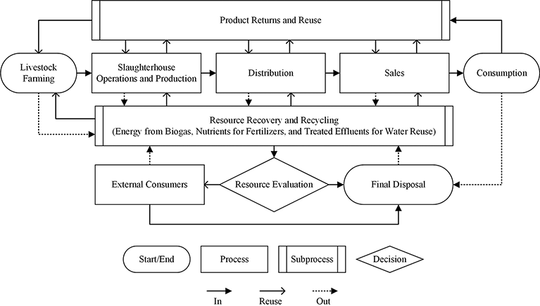 Slaughterhouse Wastewater: Treatment, Management and Resource ... on