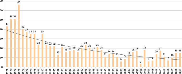 Teenage Pregnancies: A Worldwide Social and Medical Problem   IntechOpen