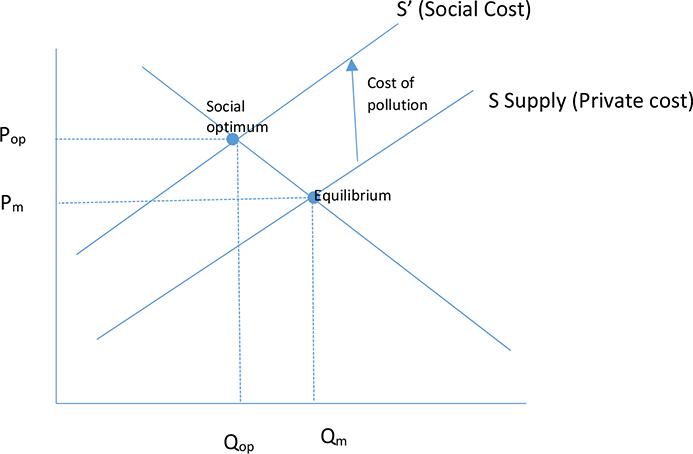 direct controls economics