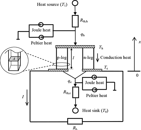 Calculation Methods For Thermoelectric Generator Performance Intechopen