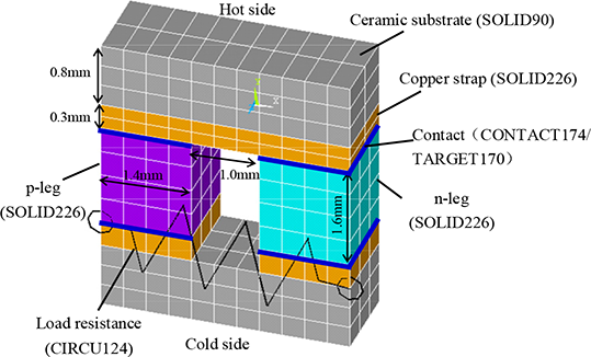 Calculation Methods for Thermoelectric Generator Performance