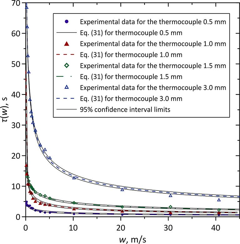 Measurement of Transient Fluid Temperature in the Heat Exchangers