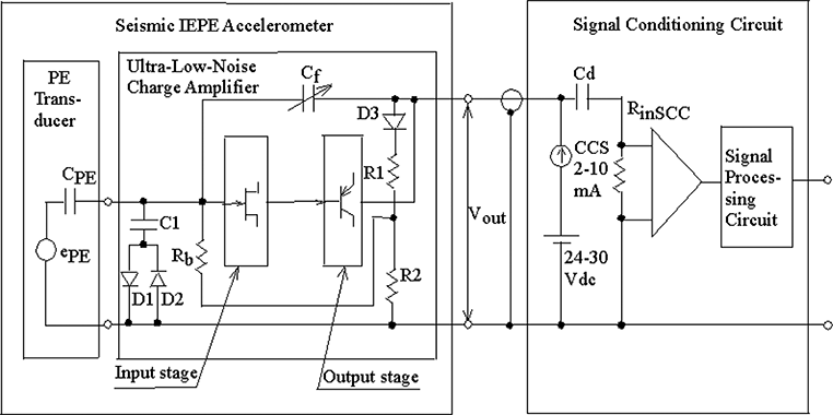 Ultra‐Low‐Noise Seismic Accelerometers for Earthquake