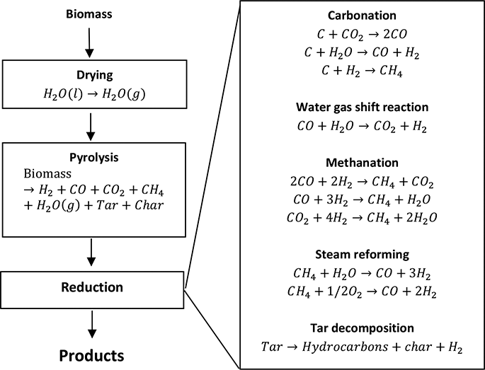 Catalytic Biomass Valorization | IntechOpen