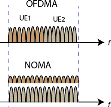 Non-Orthogonal Multiple Access (NOMA) for 5G Networks