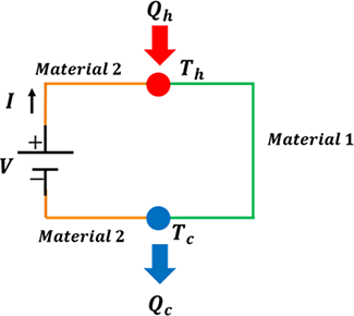 Modeling of a Thermoelectric Generator Device   IntechOpen