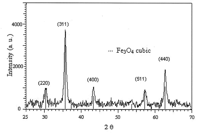 nanofluid with colloidal magnetic fe3o4 nanoparticles and its applications in electrical