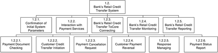 Payments Systems Determination by Universal Financial Industry