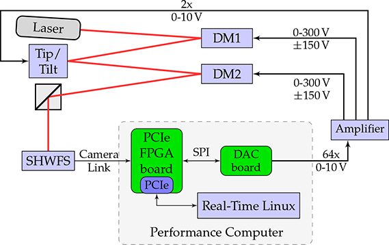 Real‐Time Adaptive Optic System Using FPGAs | IntechOpen