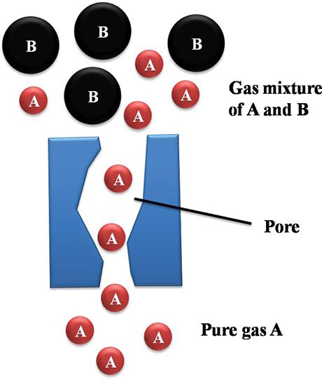 Membrane Separation Technology in Carbon Capture | IntechOpen